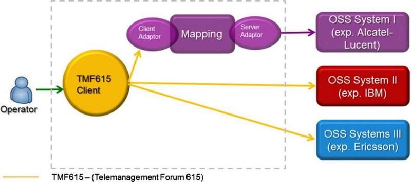معماری OSS پیشنهادی