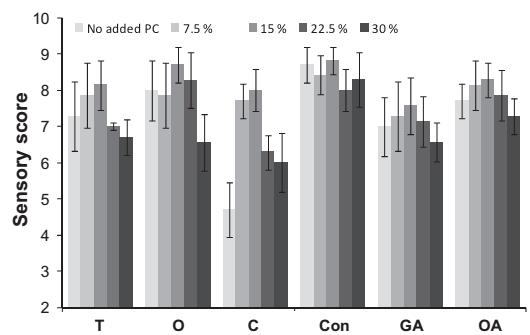 نتایج تحلیل حسی برای ترکیبات K-PC