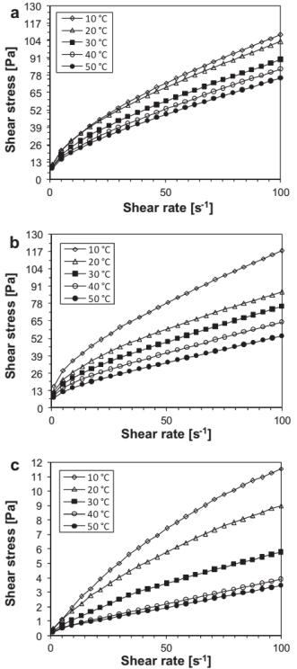 نقاط تنش برش-نرخ برش برای ترکیبات K-PC