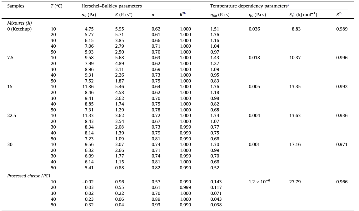 پارامترهای Herschel-Bulkley