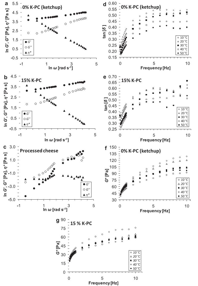 آزمون sweep فرکانس برای طیف مکانیکی. (a)، (b) و (c) نشان دهنده ی مدول های ذخیره سازی