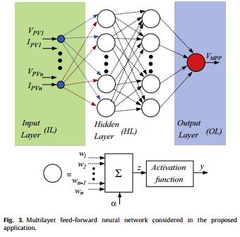 شبکه عصبی مصنوعی مبتنی بر ردیابی نقطه حداکثر توان