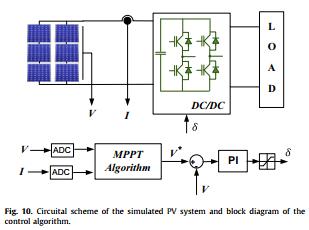 شبکه عصبی مصنوعی (ANN) مبتنی بر روش MPPT