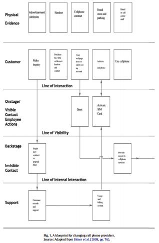 استفاده از طراحی و محک زنی برای شناسایی منابع