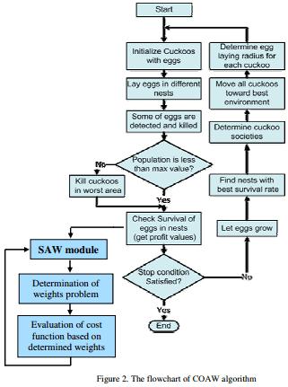 روش ترکیبی جدید الگوریتم بهینه سازی فاخته و افزودن وزن ساده (Coaw) برای حل مسائل چند منظوره