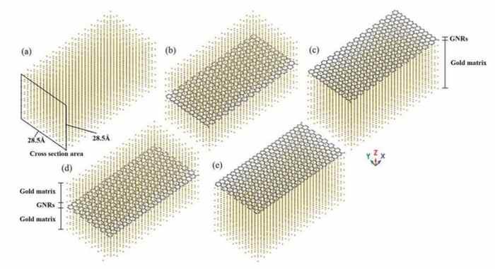 بررسی دینامیک مولکولی بر ویژگی مکانیکی کامپوزیت طلای جاسازی