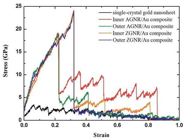 منحنیهای تنش-کرنش یک نانو صفحه تک بلور طلا و کامپوزیتهای GNR/Au