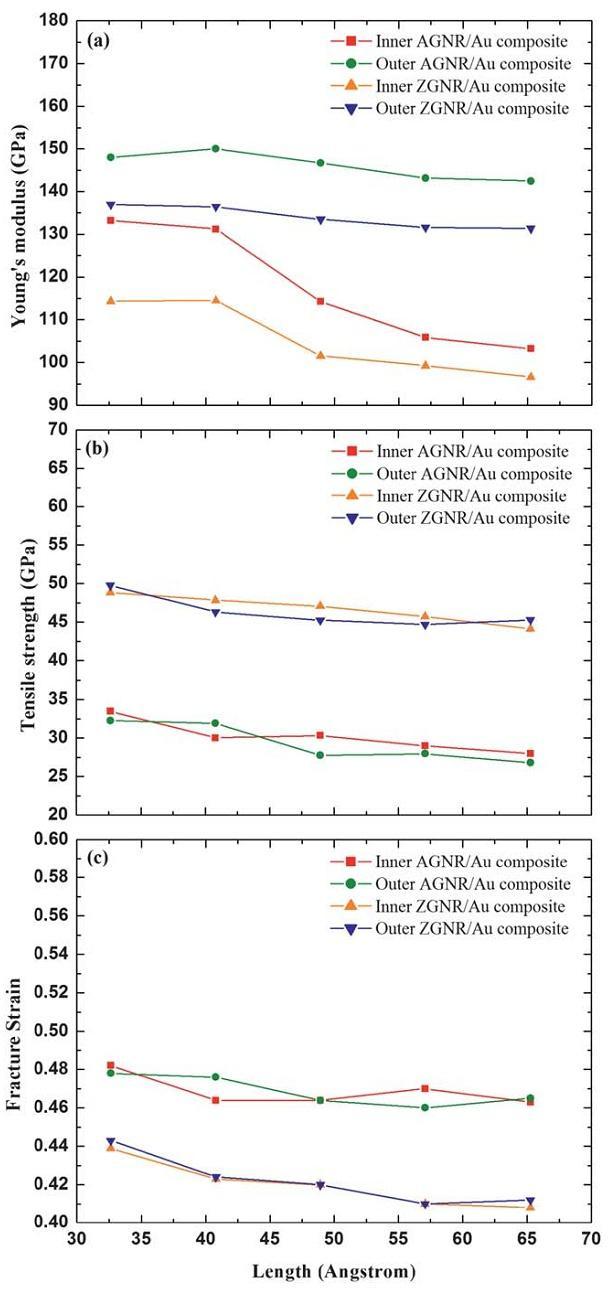 اثر طول کامپوزیت GNR/Au
