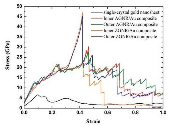 منحنیهای تنش-کرنش یک نانو صفحه تک بلور طلا و کامپوزیتهای GNR/Au در 1 کلوین