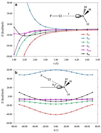 آنالیز توپولوژیکی لاپلاسین چگالی بار الکترونی و تفکیک انرژی