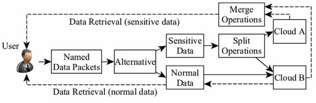 معماری مدل پیشنهادی SA-EDS