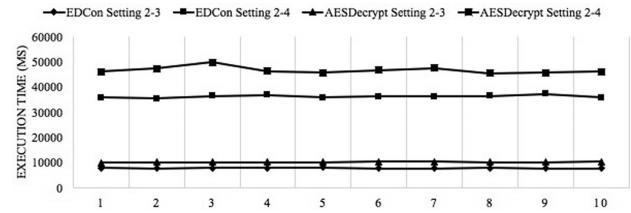 مقایسه های EDCon و رمزنگاری AES