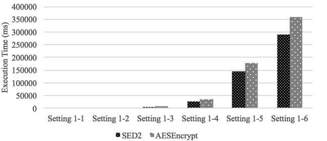 مقایسه زمان اجرای رمزنگاری بین SED2 (قبل از ارسال سند) و AES
