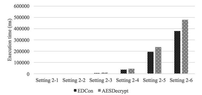 مقایسه زمان اجرای اجرای داده بین EDCon و AES