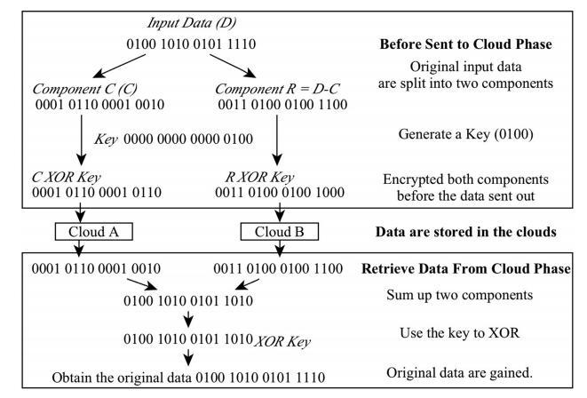 مراحل اصلی مثال معین با استفاده از طرح ارائه شده