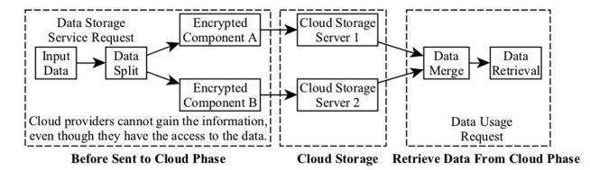 ساختار گردش کار سطح بالا از بسته های داده های تقسیم شده در فرایند ذخیره سازی توزیع شده داده ها (D2SP) در مدل SA-EDS
