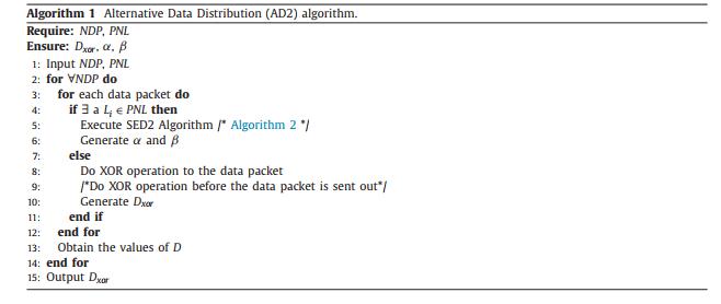 الگوریتم توزیع جایگزین داده ها