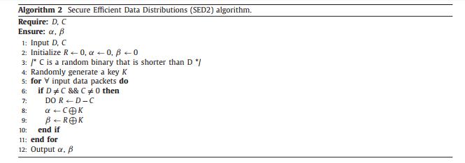 الگوریتم توزیع داده های کارآمد امن