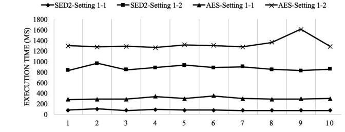 مقایسه زمان اجرا بین EDS و AES در تنظیمات