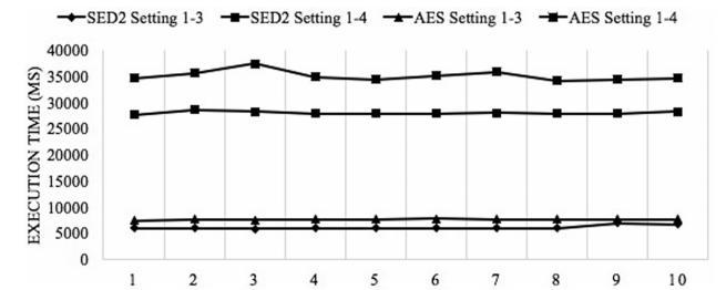 مقایسه در زمان اجرا بین EDS و AES