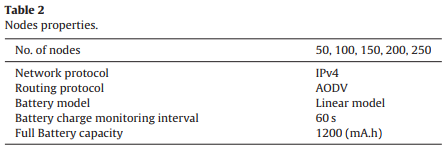 آنالیز مقیاس پذیری برای پروتکل مسیریابی AODV در شبکه