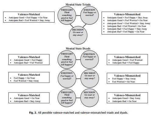 هماهنگی افکار، احساسات و تصمیم گیری و بررسی نظریه
