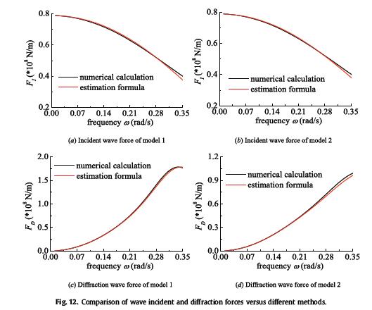 مقایسه نیروهای پراکنده و موج در مقایسه با روش های مختلف