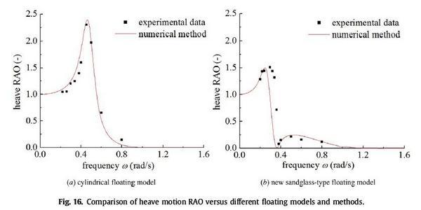 آنالیز عملکرد حرکتی سندگلس (sandglass)، نوع جدید جسم شناور