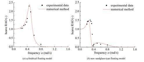 مقایسه حرکت RAO در برابر مدل های شناور و روش های مختلف