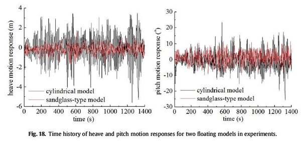 تاریخچه زمان پاسخ های حرکتی و حرکتی برای دو مدل شناور در آزمایشات