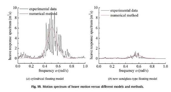 طیف حرارتی حرکت حرارتی در مقابل مدل ها و روش های مختلف