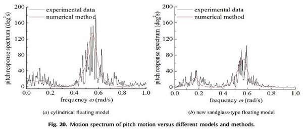طیف حرارتی حرکت زمین در مقایسه با مدل ها و روش های مختلف