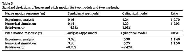 انحرافات استاندارد حرکت و حركت دو مدل و دو روش