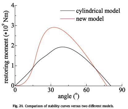 مقایسه ی منحنی های پایداری با دو مدل متفاوت