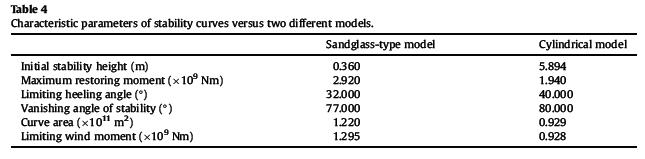 پارامترهای مشخصه منحنی های پایداری در مقایسه با دو مدل متفاوت