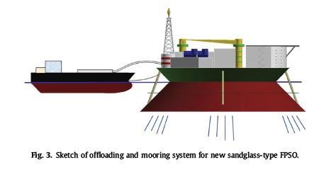 طرح سیستم تخلیه و مورینگ برای FPSO نوع جدید sandglass