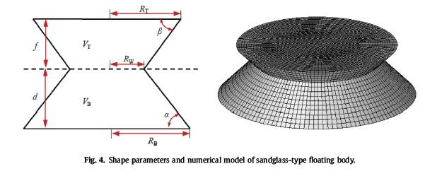 پارامترهای شکل و مدل عددی بدنه شناور نوع ماسه ای