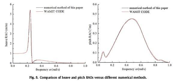 مقایسه مقادیر RAOs و RAV های مختلف در مقابل روش های مختلف عددی