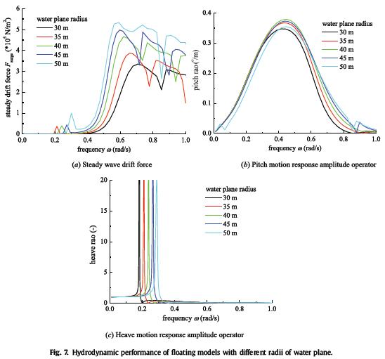 عملکرد هیدرودینامیک مدل های شناور با زاویه های مختلف شیب