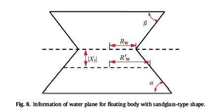 اطلاعات مربوط به هواپیما برای شناور بدن با شکل شن و ماسه