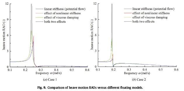 مقایسه RAO حرکات کششی در مقابل مدل های مختلف شناور