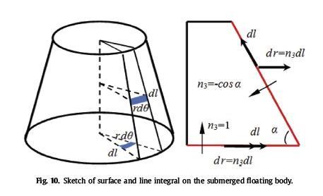 طرح انتگرال سطح و خط در بدن شناور غرق شده