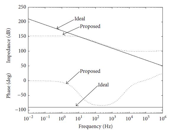 مقایسه امپدانس و فاز برای حالت ایده آل و طراحی ارایه شده