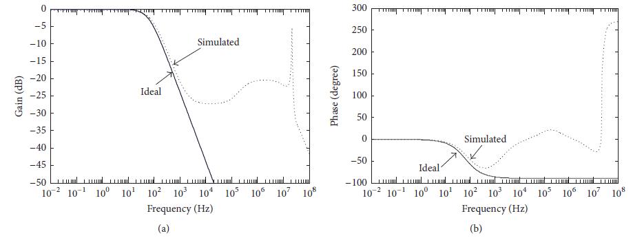پاسخ فرکانسی برای فیلتر پایین گذر