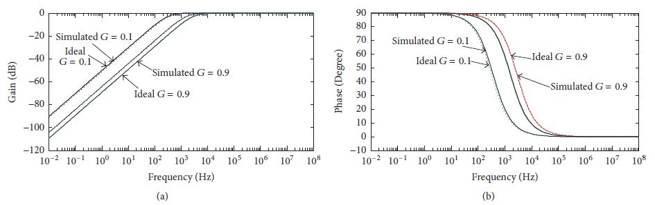 اسخ فرکانسی برای فیلتر پایین گذر
