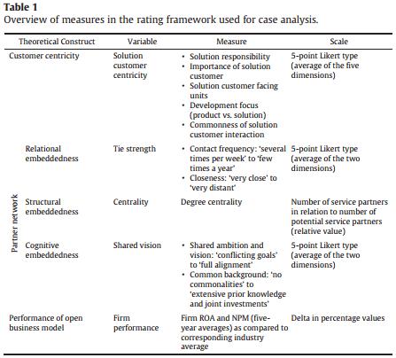 پیکربندی شبکه، مشتری مداری و عملکرد مدل های کسب