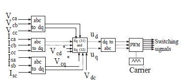 ساختار کنترل مد لغزشی ارائه شده برای HSAPF