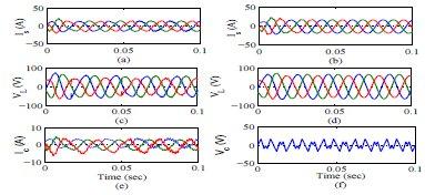 ولتاژ جبران برای فاز aدر حالت پارامتری سیستم HSAPF