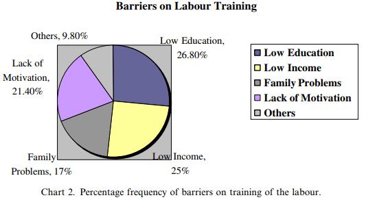 آموزش، انگیزه و عملکرد مدیریت منابع انسانی در ساخت