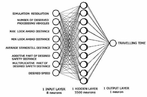 شبکه عصبی مصنوعی برای پیش بینی زمان ترویلینگ